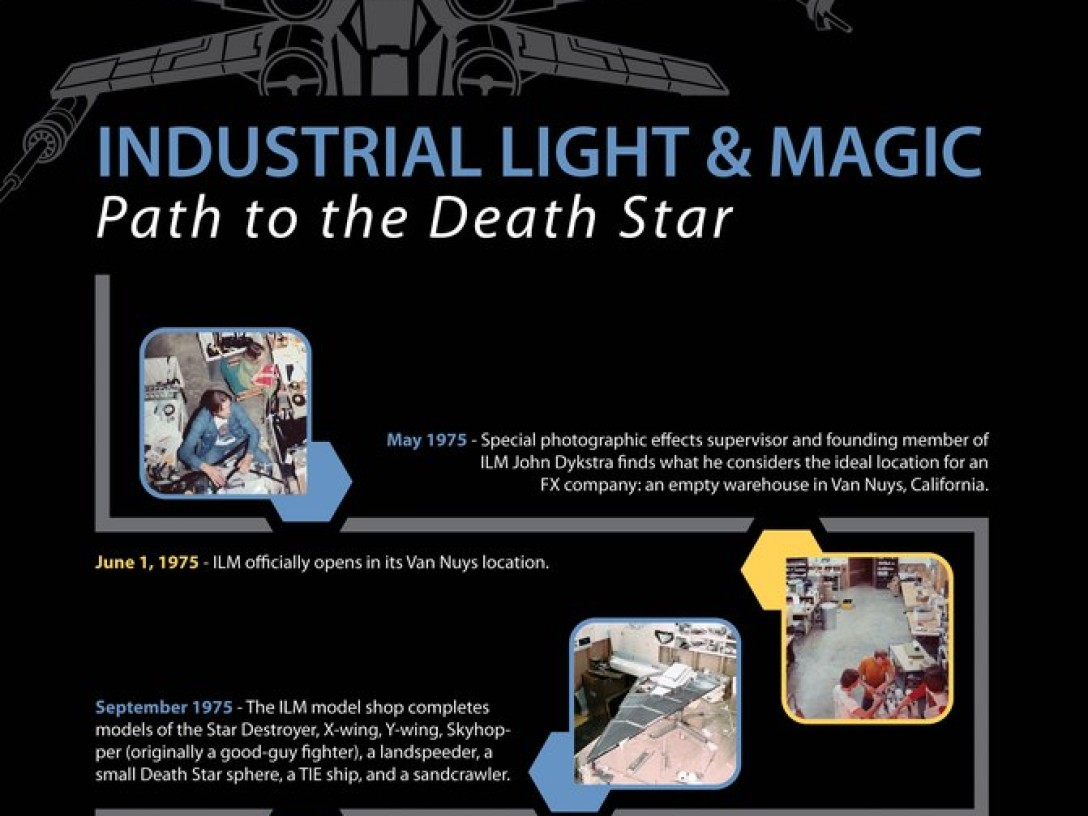 road-to-the-death-star-diagram