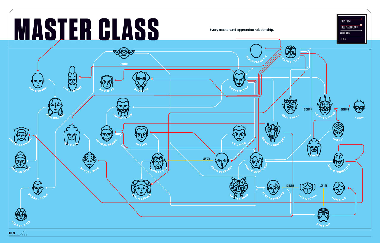 How Star Wars Super Graphic Brilliantly Explains and Connects the ...